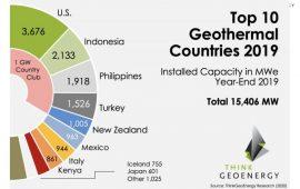 Indonesia Penyumbang Terbesar Kedua Penambahan Kapasitas Global Panasbumi