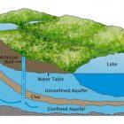 Aquifer Source Water (americanwatercollege.org)